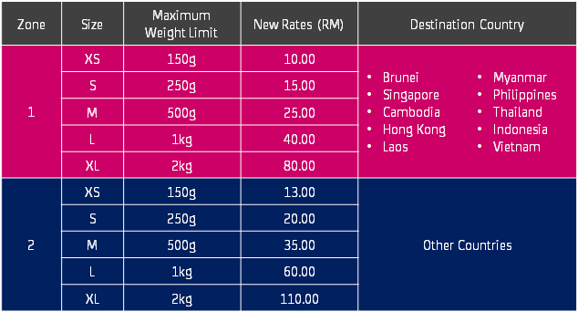 2_Pos Malaysia Flexipack international parcel prices
